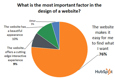 The Science of Website Redesign