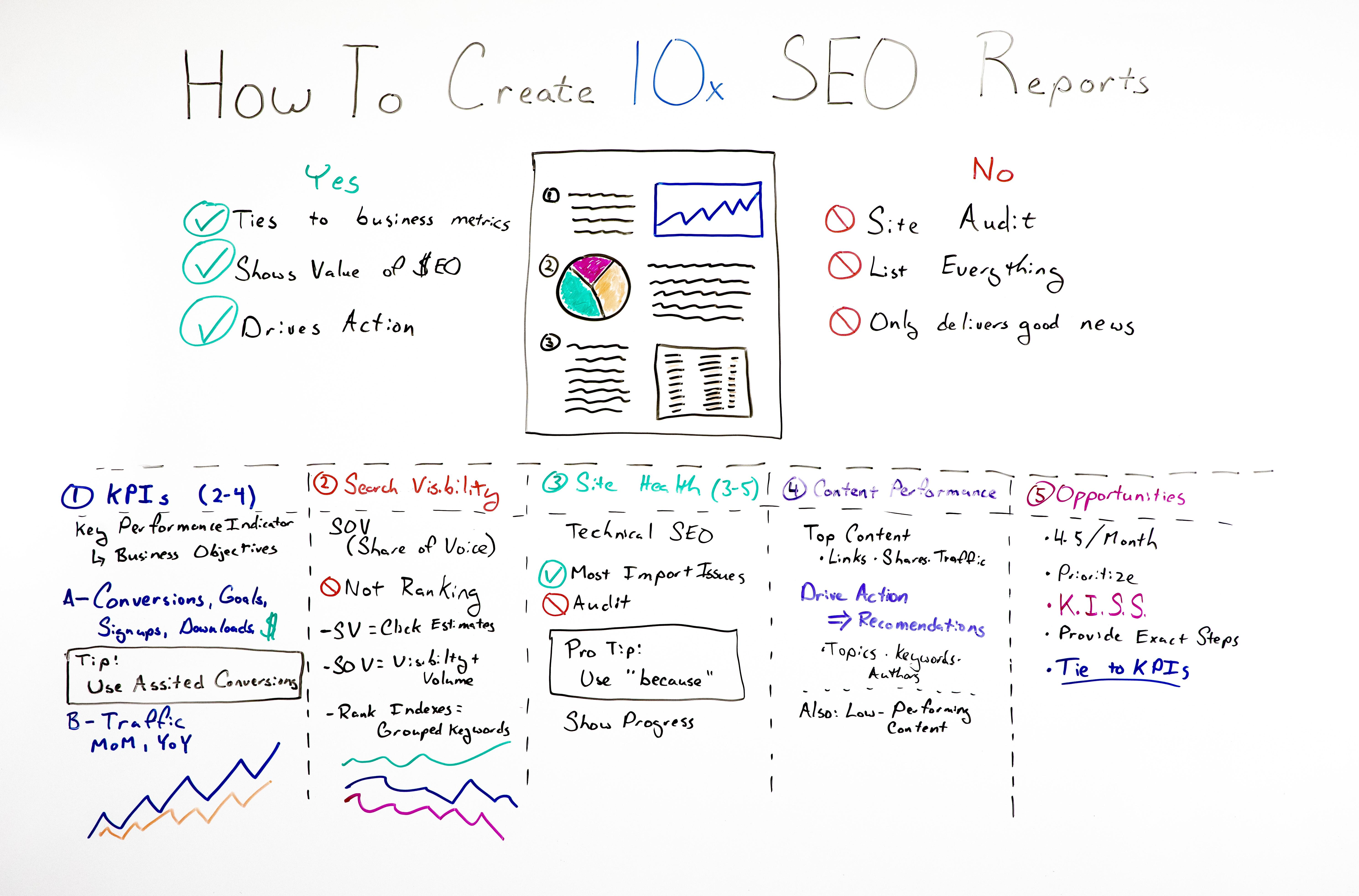 How to Create 10x SEO Reports - Whiteboard Friday 1