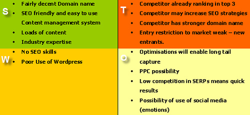 Hypothetical SWOT analysis for SEO possibilities