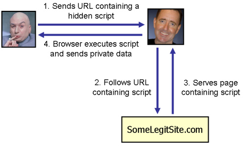 XSS attach example