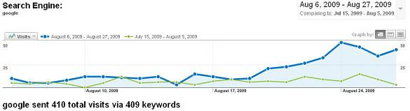 Google SEO Improvement