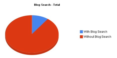 BlogsSearch