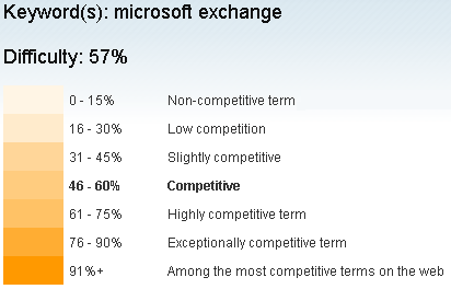 Microsoft Exchange Keyword Difficulty