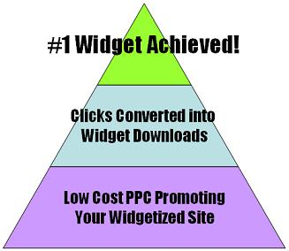 PPC converted into top widgets!