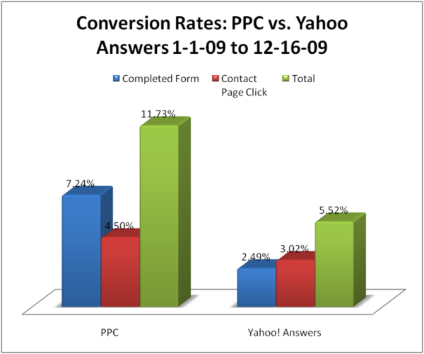 Conversion rates - PPC vs. Yahoo Answers