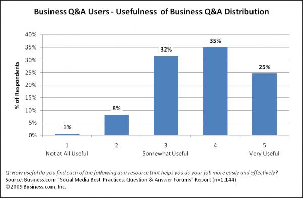 Business Answer Usefulness