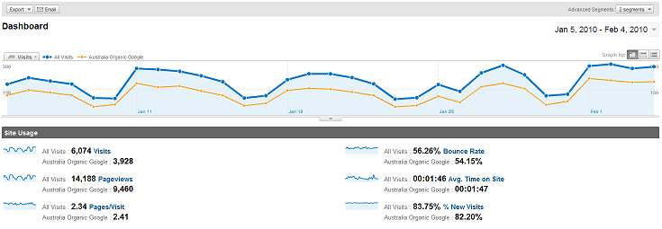 Google Analytics Advanced Segments Overlaid