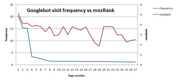Googlebot visit frequency vs mozRank