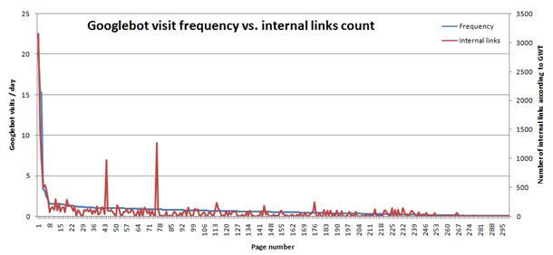 Googlebot visit frequency vs. internal links count