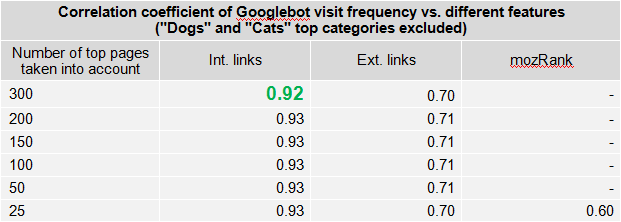 Correlation coefficient of Googlebot visit frequency vs different features
