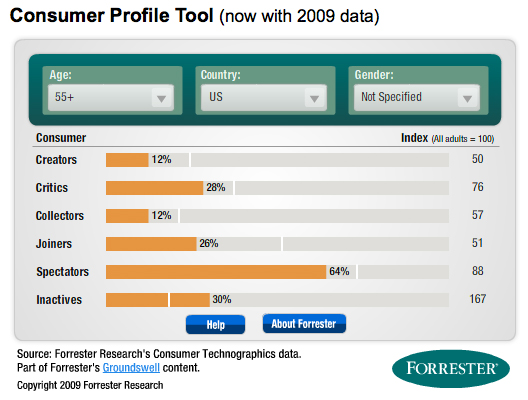 Forrester's Groundswell Consumer Profile Toool