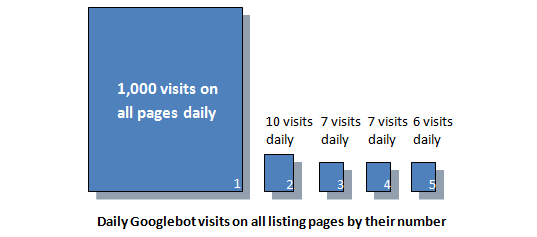 Daily Googlebot visits on all listing pages by number