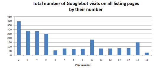 Total number of Googlebot visits on all listing pages