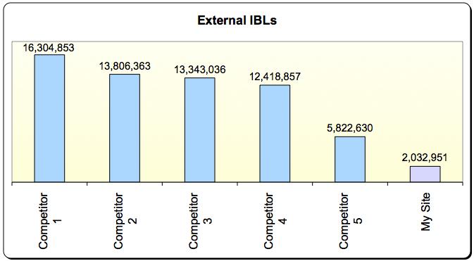 External inlink comparison chart