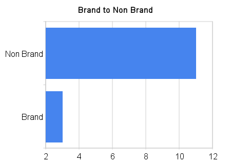 Brand to Non Brand Keywords