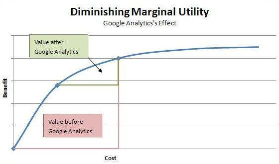 Diminishing Marginal Utility After Google Analytics