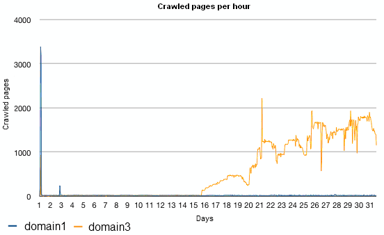 crawled pages per hour