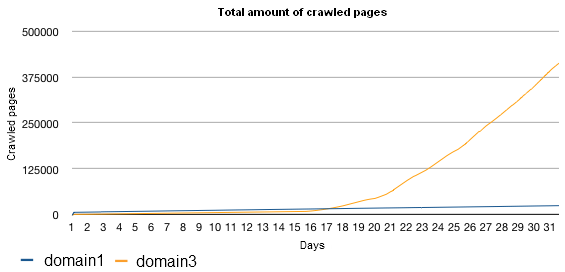 total amount of crawled pages with sitemap