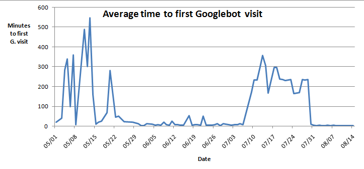 Average time to first Googlebot visit through links posted on blogs