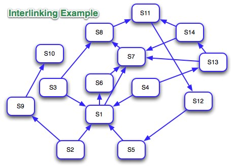 interlinking websites for SEO