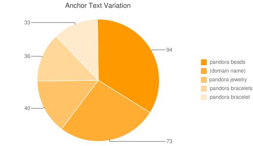 "Anchor Text Variation ""pandora jewelry"""