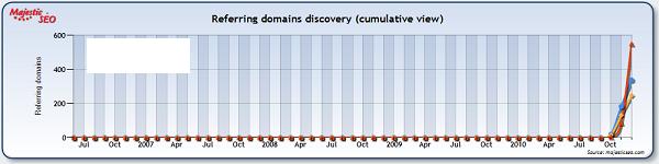 """thomas sabo"" link growth"