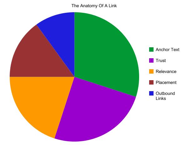 Link Anatomy
