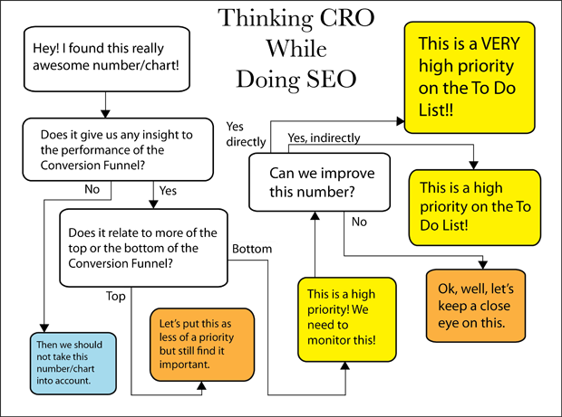 Flowchart to think CRO when doing SEO