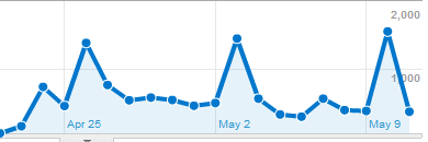 google analytics visits