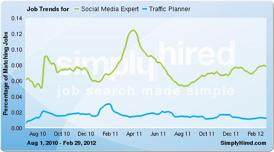 Social Media Expert, Traffic Planner trends