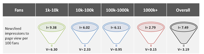 Pagelever_statistics