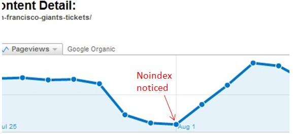 Noindexed Page Traffic Before and After