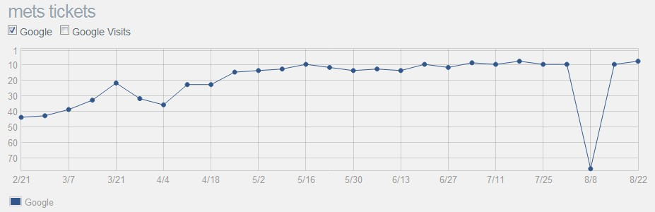 Ranking After Accidental Noindexation
