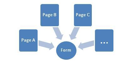Tracking multiple paths to the same form page