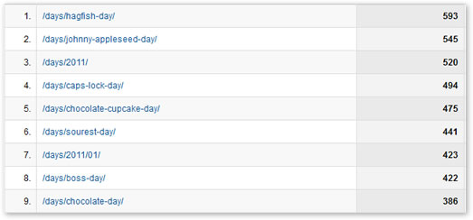 Example of 'cleaned' page reporting data in Google Analytics