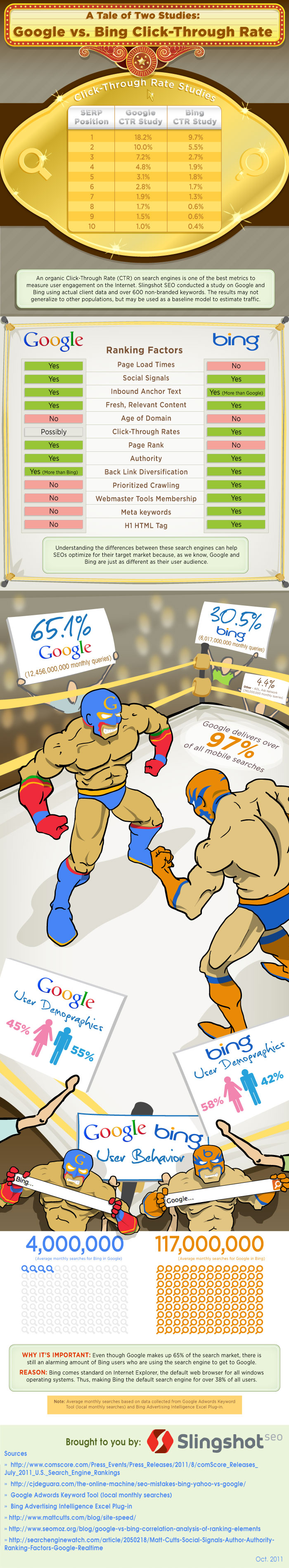 Bing vs. Google Click-Through Rate by Slingshot SEO