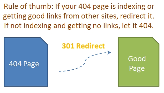 Redirect 404 Errors