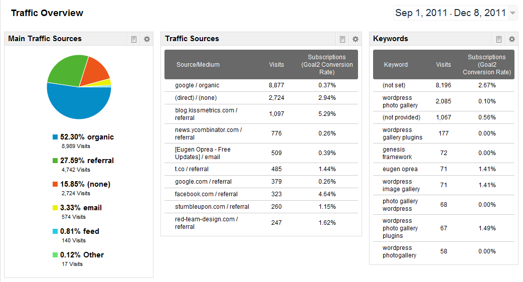 Traffic Overview Dashboard