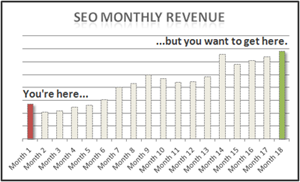 Who wouldn't want more monthly SEO revenue?