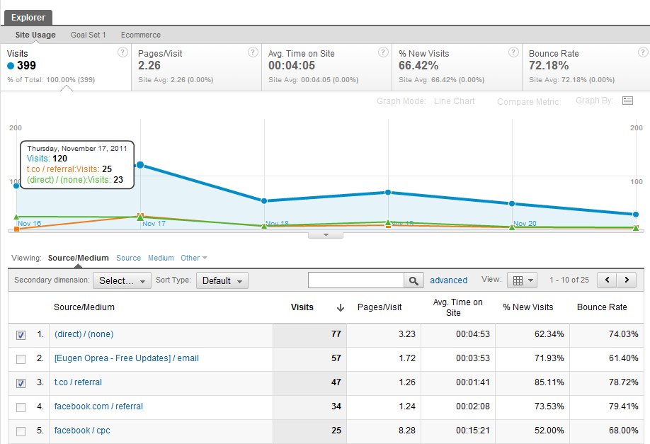 Google Analytics Plot Rows