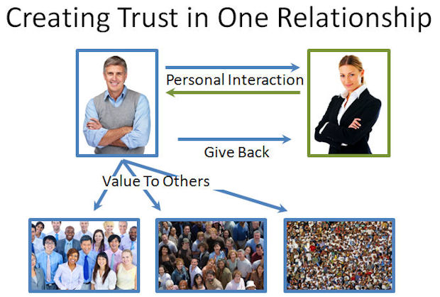 Create Trust through Active Contribution