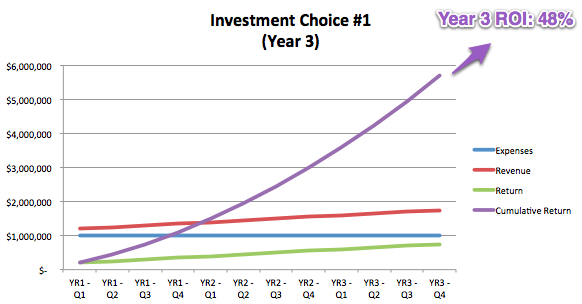 Investment Choice #1, Year 3