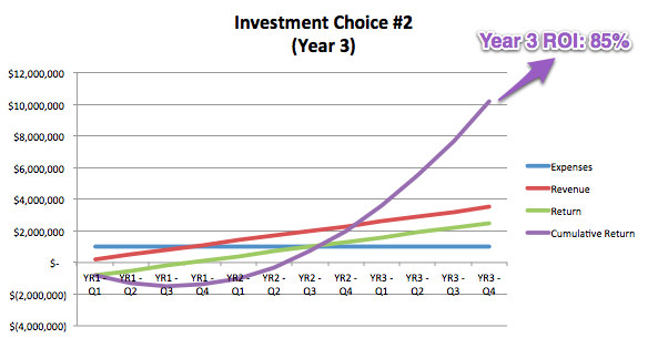 Investment Choice #2, Year 3