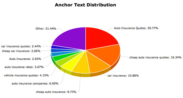 anchor text distribution chart