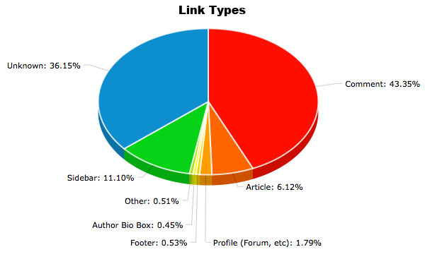 Link type distribution