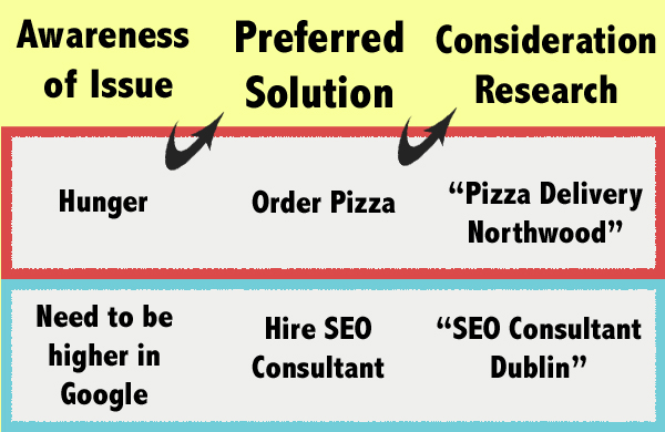 The hungry consumer's preferred solution is pizza. Searches for Pizza places near him to consider. The businessman wants higher Google rankings. After doing research, decides to hire an SEO. Searches to find one nearby.