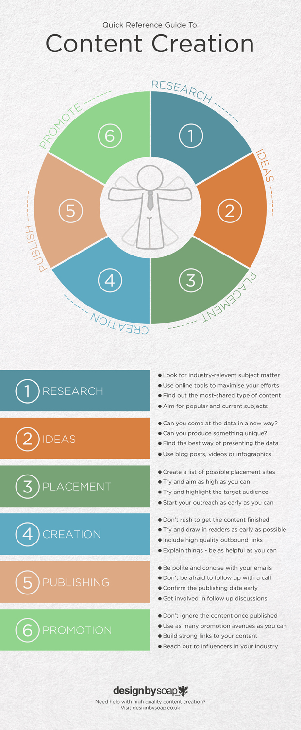 Guide To Content Creation Infographic