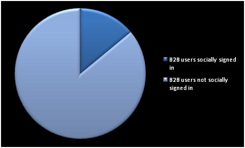 B2B Stats