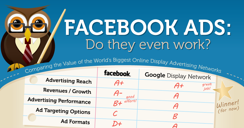 Facebook Advertising vs. Google Display Network