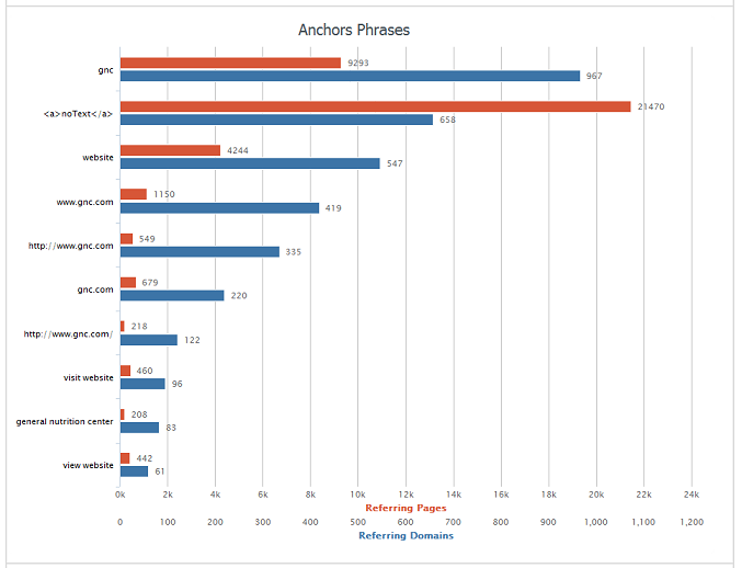 AHREFs anchor text distribution GNC.com